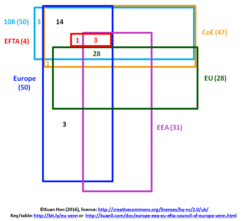 Kuan0 europe eea eu efta council of europe countries venn europe eea eu efta council of europe venn diagram ccuart Images